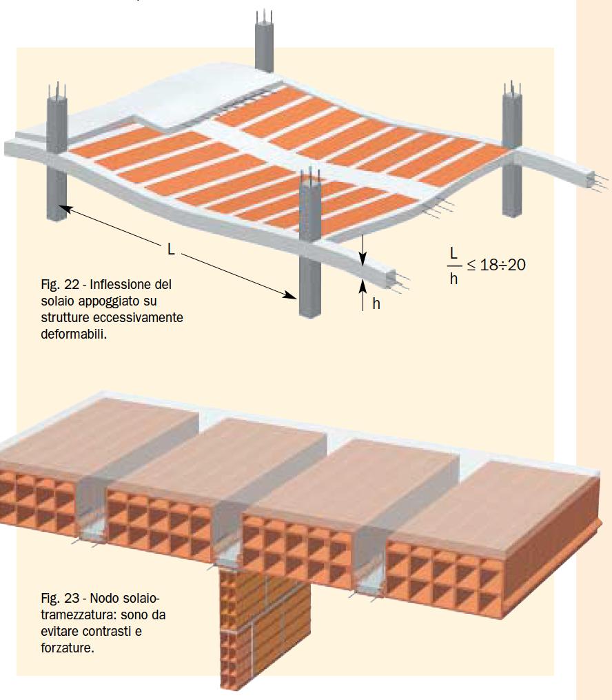 Fig. 22 – Inflessione del solaio appoggiato su strutture eccessivamente deformabili. Fig. 23 – Nodo solaiotramezzatura: sono da evitare contrasti e forzature.